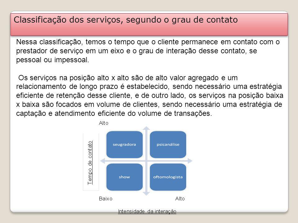 Classificação dos serviços, segundo o grau de contato Nessa classificação, temos o tempo que o cliente permanece em contato com o prestador de serviço