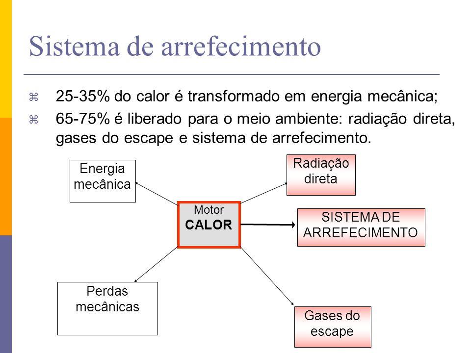 Sistema de arrefecimento z 25-35% do calor é transformado em energia mecânica; z 65-75% é liberado para o meio ambiente: radiação direta, gases do esc