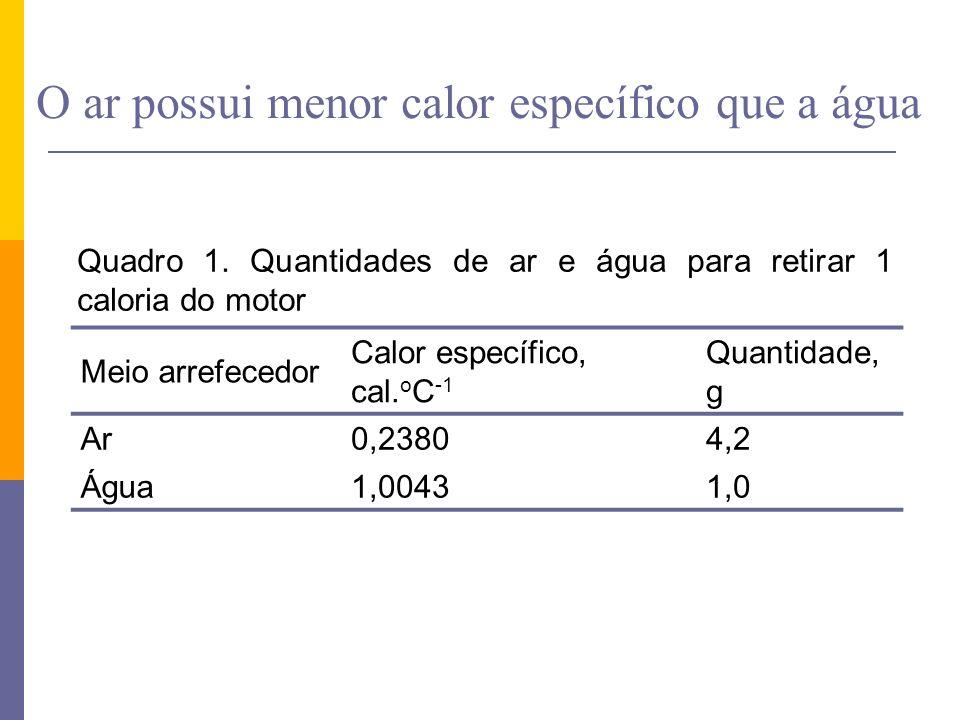 O ar possui menor calor específico que a água Quadro 1. Quantidades de ar e água para retirar 1 caloria do motor Meio arrefecedor Calor específico, ca