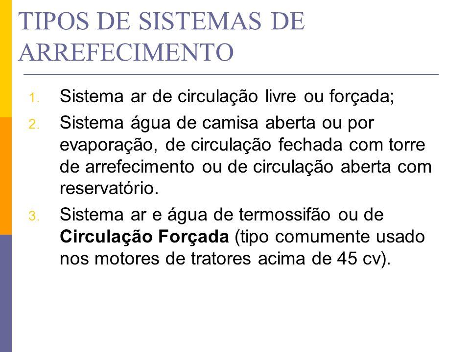 TIPOS DE SISTEMAS DE ARREFECIMENTO 1. Sistema ar de circulação livre ou forçada; 2. Sistema água de camisa aberta ou por evaporação, de circulação fec