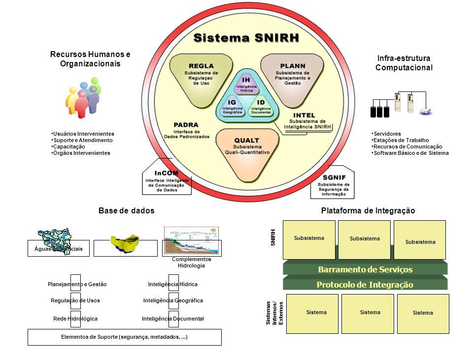 Recursos Humanos e Organizacionais Usuários Intervenientes Suporte e Atendimento Capacitação Órgãos Intervenientes Infra-estrutura Computacional Servidores Estações de Trabalho Recursos de Comunicação Software Básico e de Sistema Base de dados Protocolo de Integração Barramento de Serviços Interface SNIRH Subsistema Interface Sistemas Internos/ Externos Sistema Plataforma de Integração Águas Superficiais Planejamento e Gestão Regulação de Usos Rede Hidrológica Inteligência Hídrica Inteligência Geográfica Inteligência Documental Elementos de Suporte (segurança, metadados,...) Complementos Hidrologia
