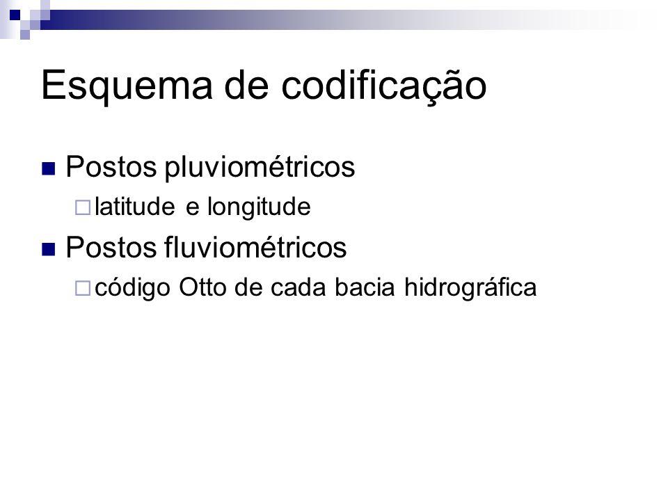 Esquema de codificação Postos pluviométricos latitude e longitude Postos fluviométricos código Otto de cada bacia hidrográfica