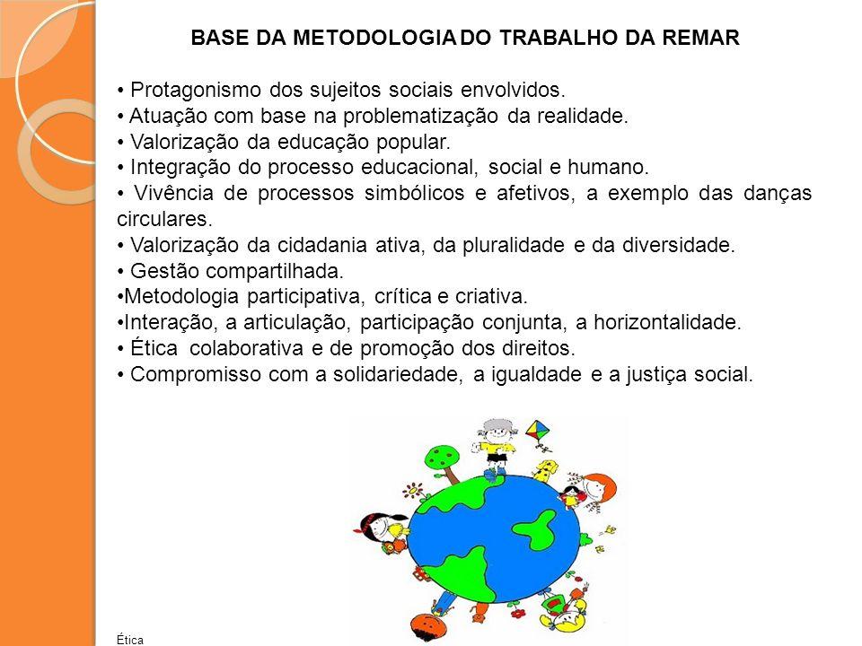 BASE DA METODOLOGIA DO TRABALHO DA REMAR Protagonismo dos sujeitos sociais envolvidos. Atuação com base na problematização da realidade. Valorização d