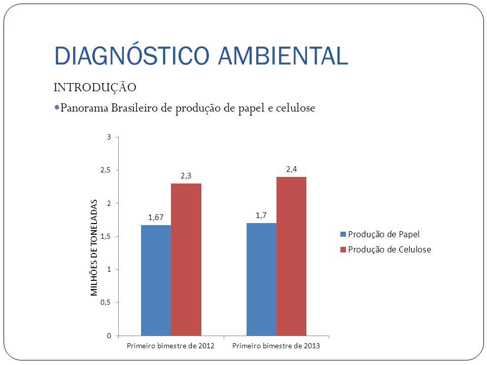 DIAGNÓSTICO AMBIENTAL INTRODUÇÃO Panorama Brasileiro de produção de papel e celulose