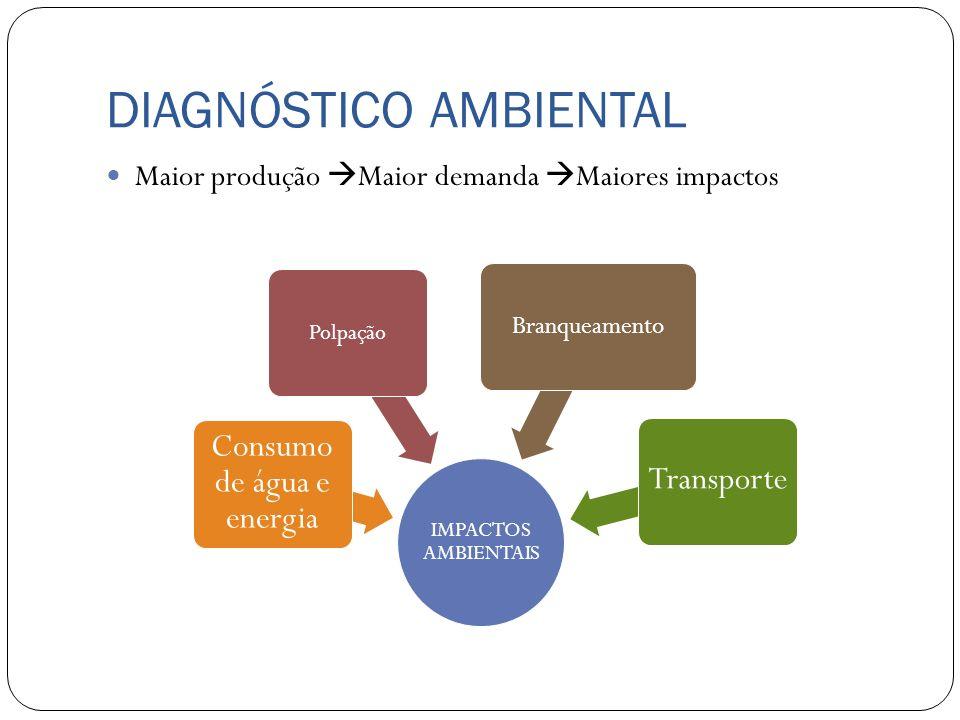 DIAGNÓSTICO AMBIENTAL Maior produção Maior demanda Maiores impactos IMPACTOS AMBIENTAIS Polpação Consumo de água e energia Branqueamento Transporte