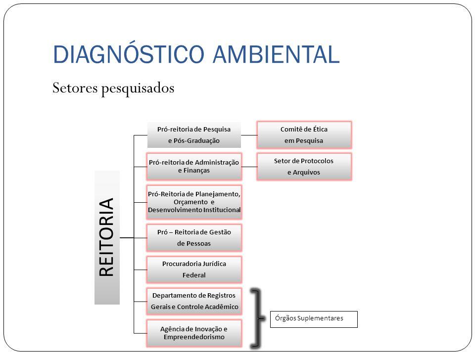 DIAGNÓSTICO AMBIENTAL Setores pesquisados Órgãos Suplementares REITORIA Pró-reitoria de Pesquisa e Pós-Graduação Comitê de Ética em Pesquisa Pró-reito