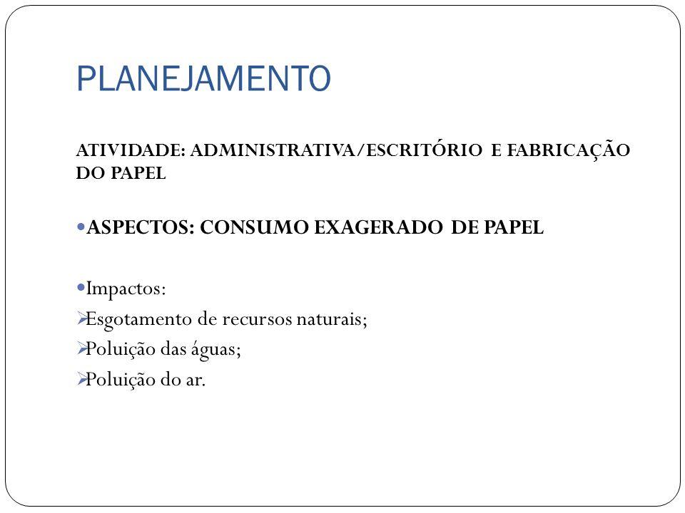 PLANEJAMENTO ATIVIDADE: ADMINISTRATIVA/ESCRITÓRIO E FABRICAÇÃO DO PAPEL ASPECTOS: CONSUMO EXAGERADO DE PAPEL Impactos: Esgotamento de recursos naturai