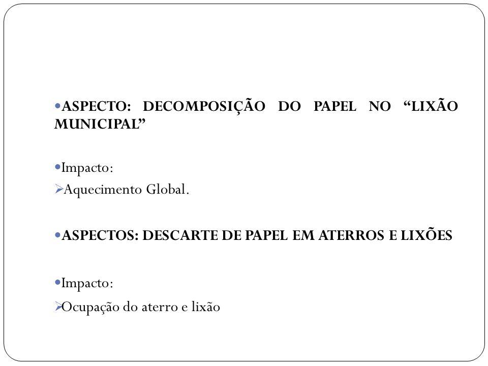ASPECTO: DECOMPOSIÇÃO DO PAPEL NO LIXÃO MUNICIPAL Impacto: Aquecimento Global. ASPECTOS: DESCARTE DE PAPEL EM ATERROS E LIXÕES Impacto: Ocupação do at