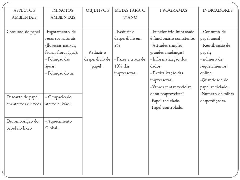 ASPECTOS AMBIENTAIS IMPACTOS AMBIENTAIS OBJETIVOS METAS PARA O 1º ANO PROGRAMASINDICADORES Consumo de papel -Esgotamento de recursos naturais (florest