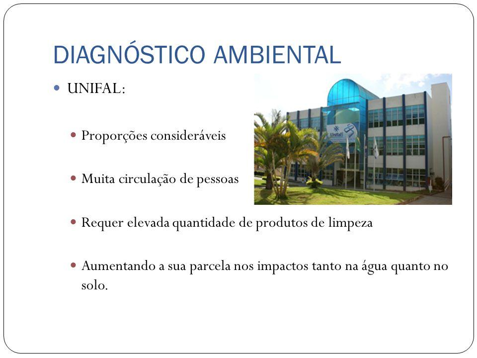 DIAGNÓSTICO AMBIENTAL UNIFAL: Proporções consideráveis Muita circulação de pessoas Requer elevada quantidade de produtos de limpeza Aumentando a sua p