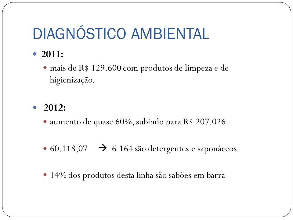 DIAGNÓSTICO AMBIENTAL 2011: mais de R$ 129.600 com produtos de limpeza e de higienização. 2012: aumento de quase 60%, subindo para R$ 207.026 60.118,0
