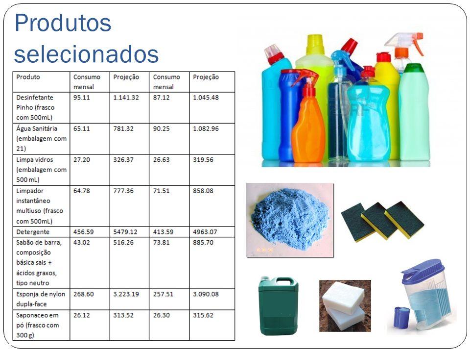 Produtos selecionados