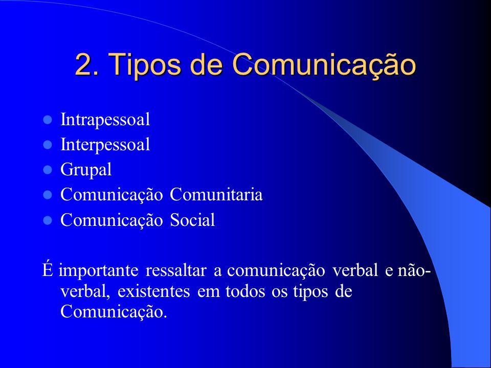 2. Tipos de Comunicação Intrapessoal Interpessoal Grupal Comunicação Comunitaria Comunicação Social É importante ressaltar a comunicação verbal e não-