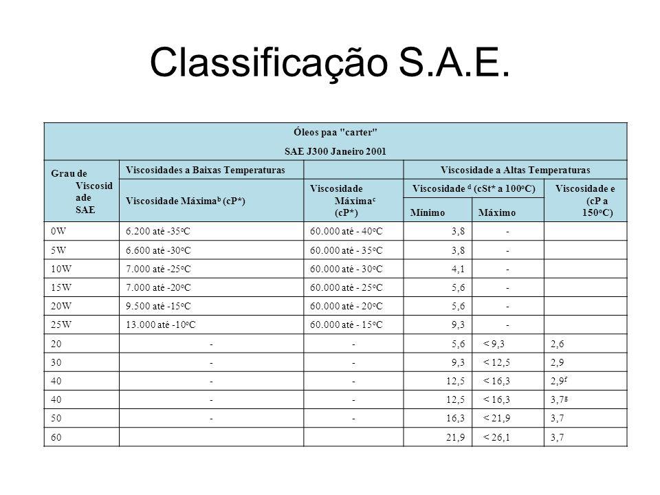 Classificação S.A.E. Óleos paa