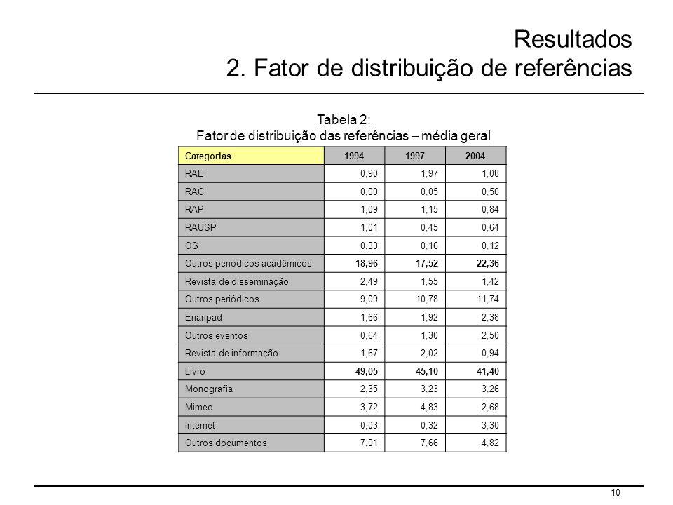 10 Resultados 2. Fator de distribuição de referências Tabela 2: Fator de distribuição das referências – média geral Categorias199419972004 RAE0,901,97