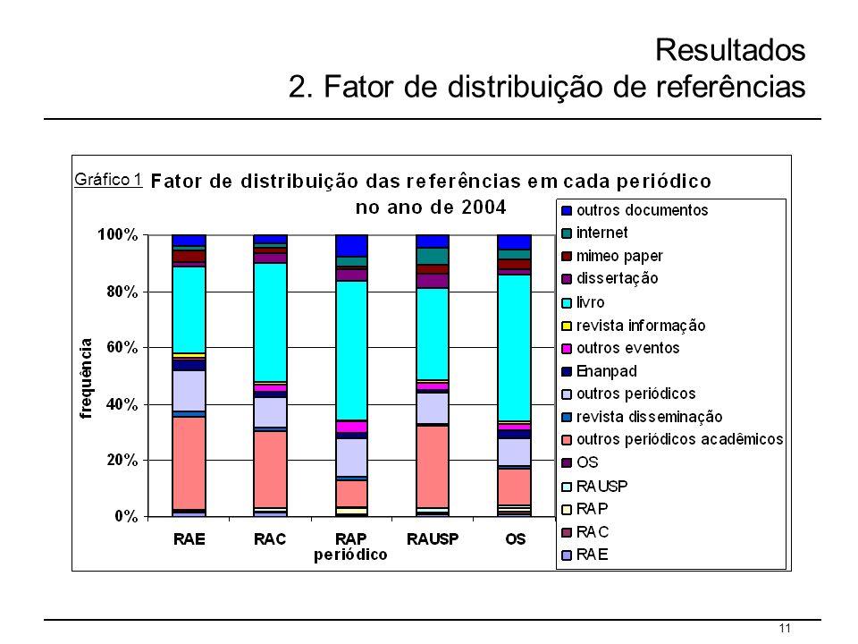 11 Resultados 2. Fator de distribuição de referências Gráfico 1