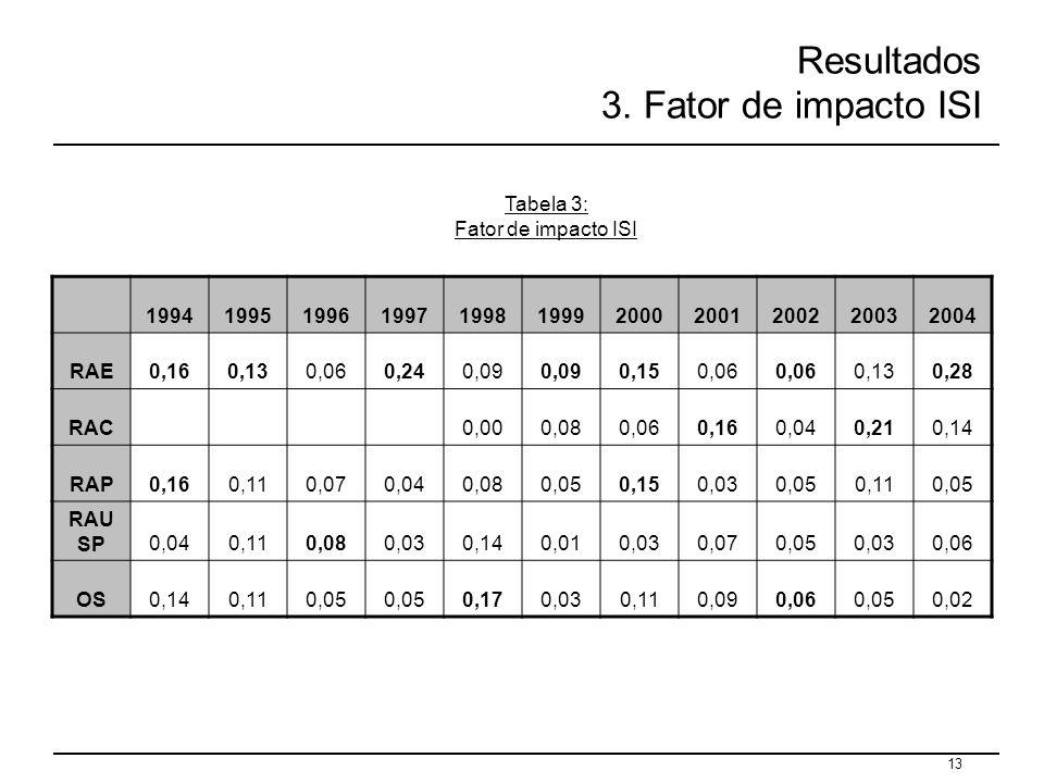 13 Resultados 3. Fator de impacto ISI Tabela 3: Fator de impacto ISI 19941995199619971998199920002001200220032004 RAE0,160,130,060,240,09 0,150,06 0,1