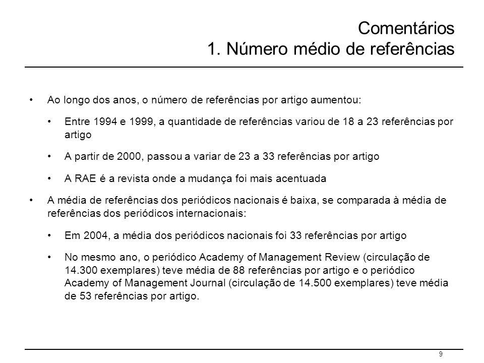 9 Comentários 1. Número médio de referências Ao longo dos anos, o número de referências por artigo aumentou: Entre 1994 e 1999, a quantidade de referê
