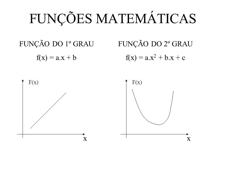 FUNÇÕES MATEMÁTICAS FUNÇÃO DO 1º GRAU f(x) = a.x + b F(x) x FUNÇÃO DO 2º GRAU f(x) = a.x 2 + b.x + c F(x) x