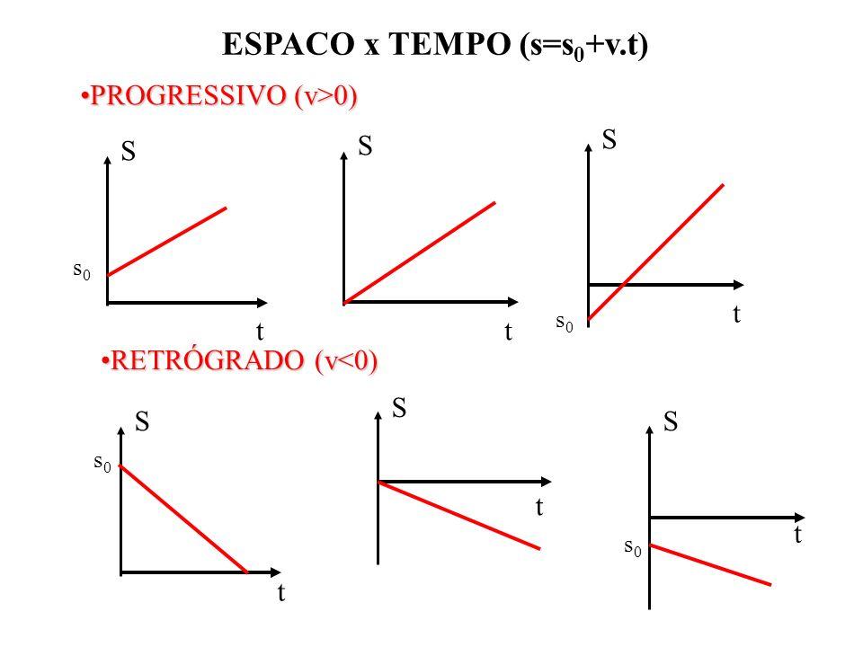 ESPACO x TEMPO (s=s 0 +v.t) S t s0s0 S t S t s0s0 PROGRESSIVO (v>0)PROGRESSIVO (v>0) RETRÓGRADO (v<0)RETRÓGRADO (v<0) t S s0s0 S t S t s0s0