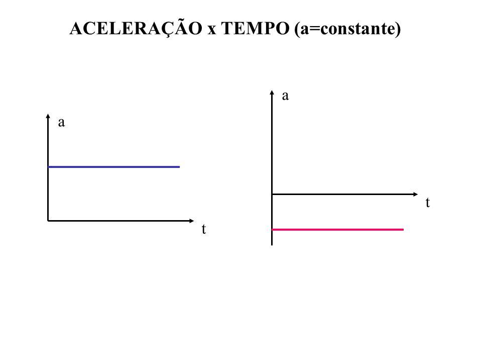 ACELERAÇÃO x TEMPO (a=constante) a t a t