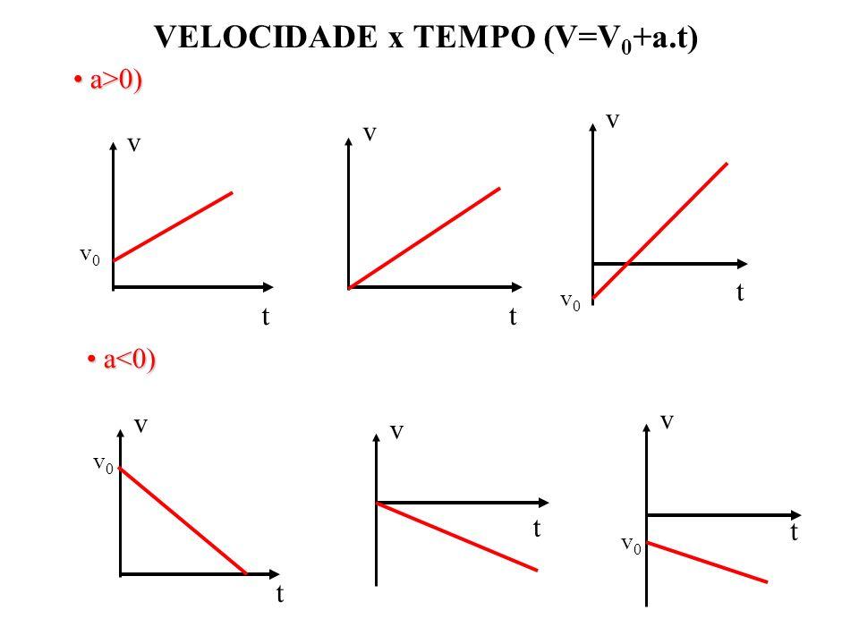 v t v0v0 v t v t v0v0 t v v0v0 v t v t v0v0 a>0) a>0) a<0) a<0) VELOCIDADE x TEMPO (V=V 0 +a.t)