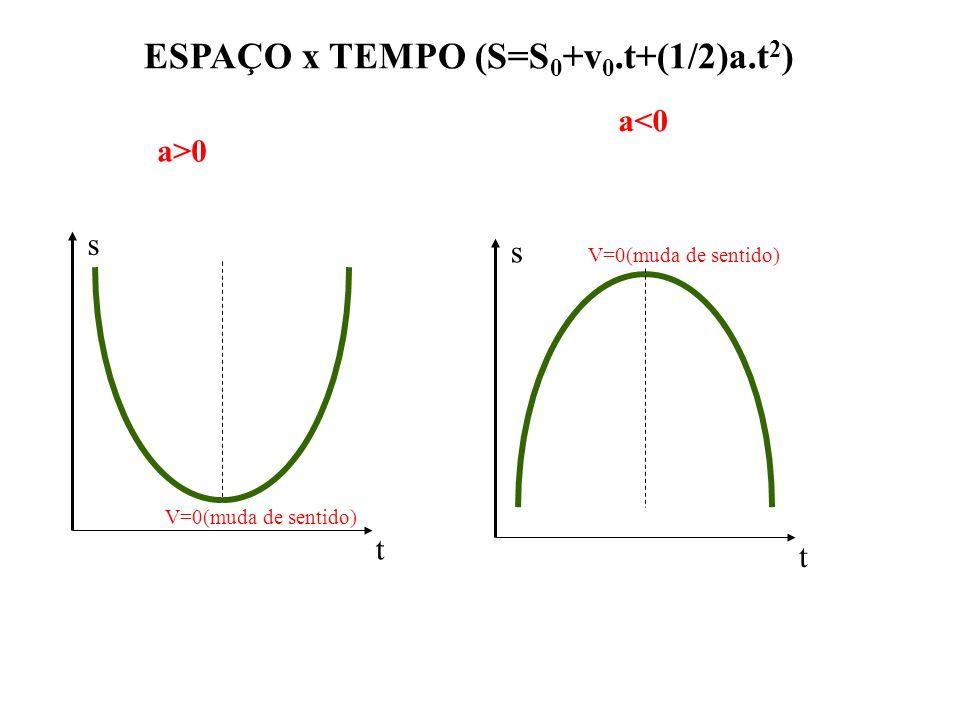 ESPAÇO x TEMPO (S=S 0 +v 0.t+(1/2)a.t 2 ) s t V=0(muda de sentido) s t a>0 a<0