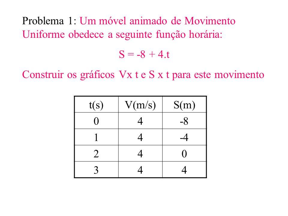 Problema 1: Um móvel animado de Movimento Uniforme obedece a seguinte função horária: S = -8 + 4.t Construir os gráficos Vx t e S x t para este movime
