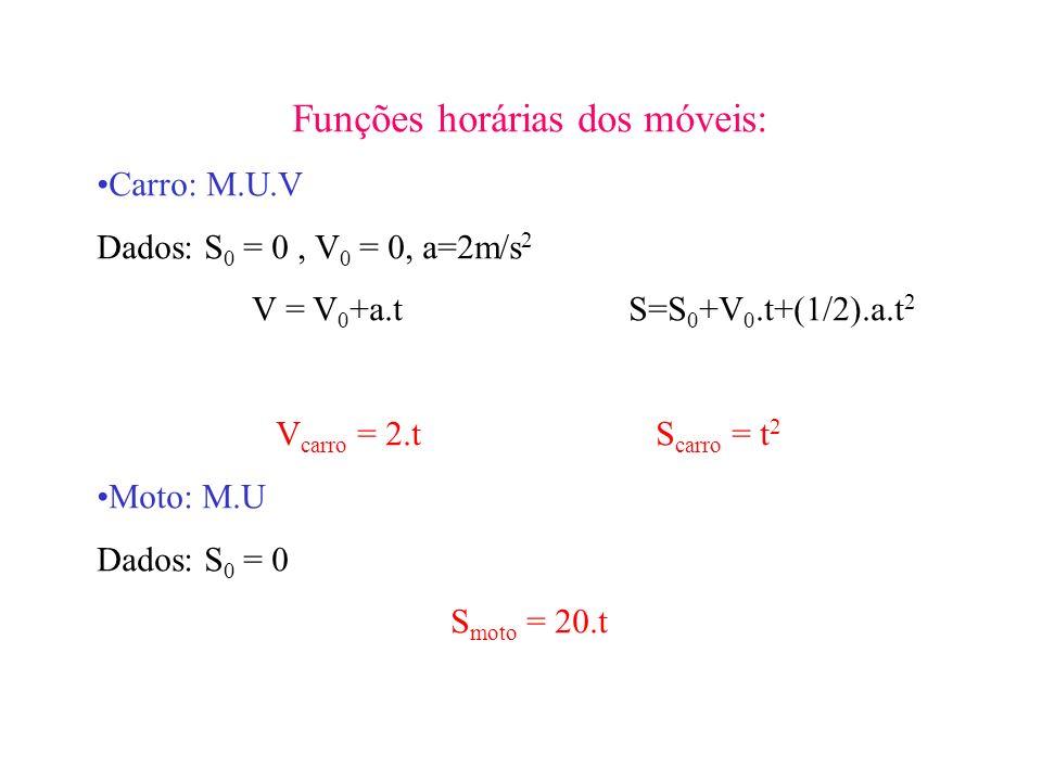 Funções horárias dos móveis: Carro: M.U.V Dados: S 0 = 0, V 0 = 0, a=2m/s 2 V = V 0 +a.t S=S 0 +V 0.t+(1/2).a.t 2 V carro = 2.t S carro = t 2 Moto: M.