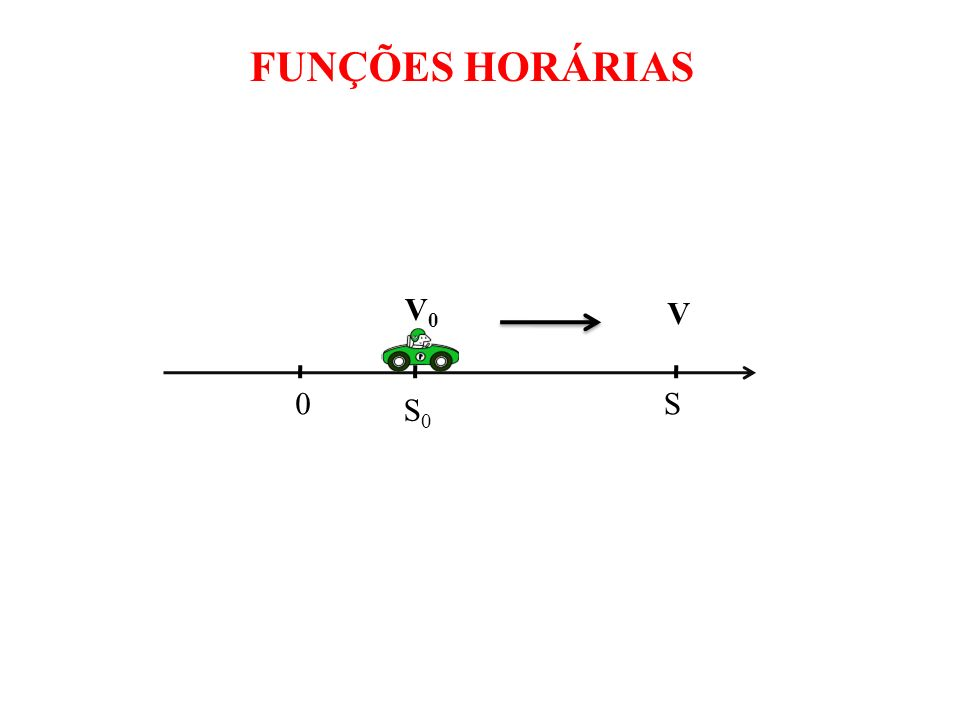 GRÁFICO COMPARATIVO DE MOVIMENTOS Problema 3: Um carro está parado em frentre a um semáforo e no momento em que abre o sinal ele arranca com aceleração constante de 2 m/s 2.