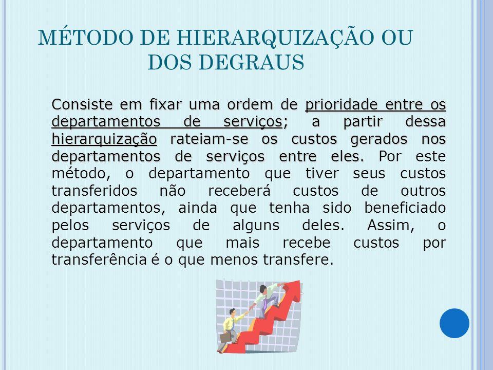 MÉTODO ALGÉBRICO OU DA RECIPROCIDADE Por este método, reconhece-se a reciprocidade dos serviços prestados entre os departamentos. Recomenda-se evitar