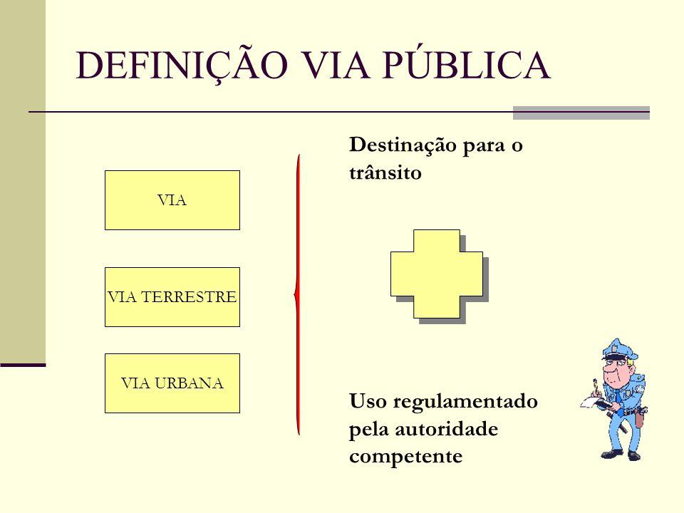 DEFINIÇÃO VIA PÚBLICA VIA VIA TERRESTRE VIA URBANA Destinação para o trânsito Uso regulamentado pela autoridade competente