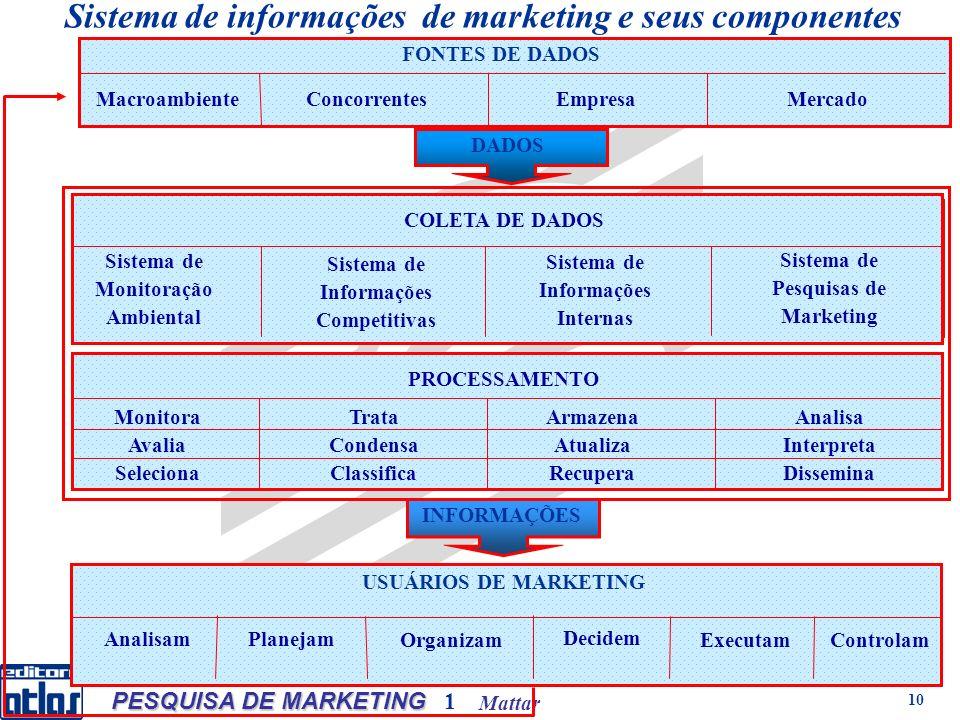 Mattar PESQUISA DE MARKETING 1 10 FONTES DE DADOS MacroambienteConcorrentesMercado USUÁRIOS DE MARKETING Analisam Planejam Organizam Decidem ExecutamC