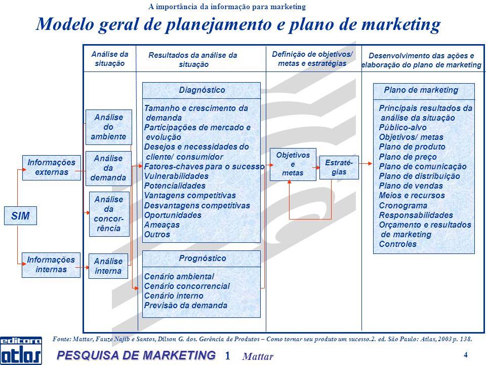 Mattar PESQUISA DE MARKETING 1 5 EMPRESA DECISÕES PRODUTO PREÇO COMUNICAÇÃO DISTRIBUIÇÃO Empresa RECURSOSDECISÕES HUMANOS FINANCEIROS MATERIAIS TECNOLÓGICOS ORGANIZACIONAIS OUTROS PRODUTO PREÇO PROMOÇÃO PRAÇA OBJETIVOS A importância da informação para marketing Elementos do sistema de marketing da empresa Ambiente empresa
