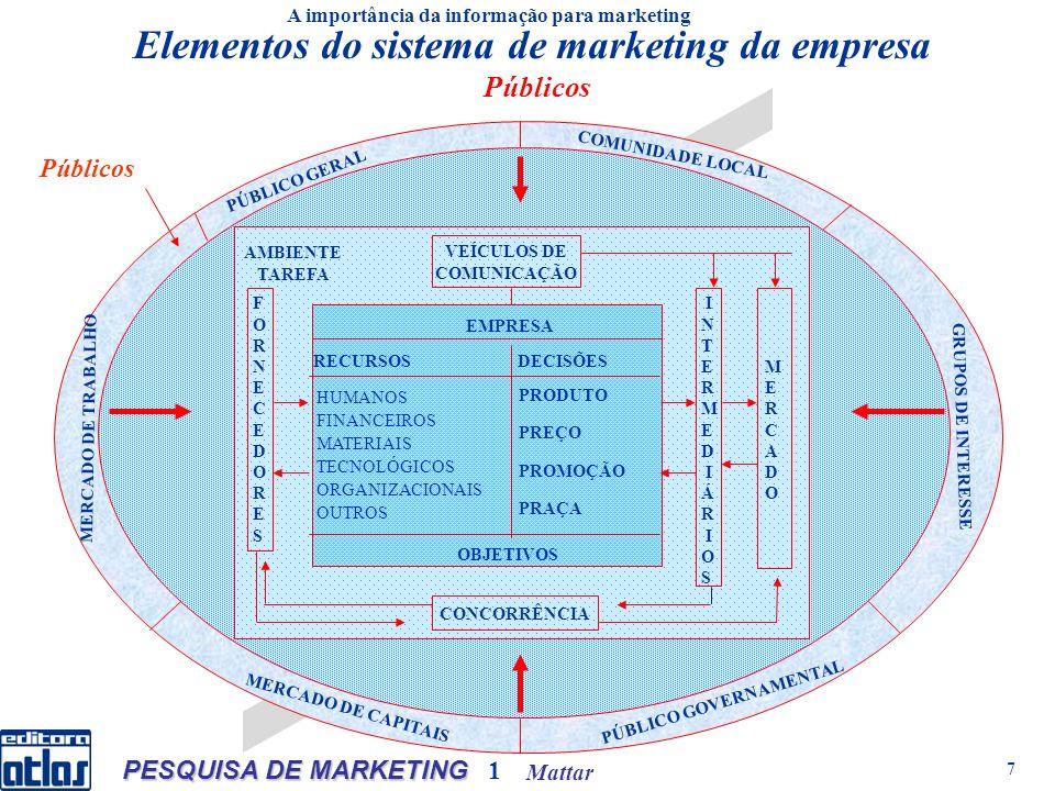 Mattar PESQUISA DE MARKETING 1 8 AMBIENTE TAREFA VEÍCULOS DE COMUNICAÇÃO CONCORRÊNCIA EMPRESA RECURSOS DECISÕES HUMANOS FINANCEIROS MATERIAIS TECNOLÓGICOS ORGANIZACIONAIS OUTROS PRODUTO PREÇO PROMOÇÃO PRAÇA OBJETIVOS FORNECEDORESFORNECEDORES MERCADOMERCADO INTERMEDIÁRIOSINTERMEDIÁRIOS PSICOLÓGICO SOCIOLÓGICO CULTURAL ECOLÓGICO ECONÔMICO GOVERNAMENTAL LEGAL POLÍTICO TECNOLÓGICO DEMOGRÁFICO PÚBLICO GERAL COMUNIDADE LOCAL GRUPOS DE INTERESSE PÚBLICO GOVERNAMENTAL MERCADO DE TRABALHO MERCADO DE CAPITAIS A importância da informação para marketing Elementos do sistema de marketing da empresa Macroambiente