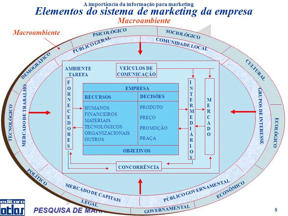 Mattar PESQUISA DE MARKETING 1 9 Sistema de informações de marketing (SIM) Consiste em pessoas, equipamentos e procedimentos para reunir, classificar, analisar, avaliar e distribuir informações necessárias, oportunas e precisas para os tomadores de decisões de marketing, de forma sistemática e contínua.
