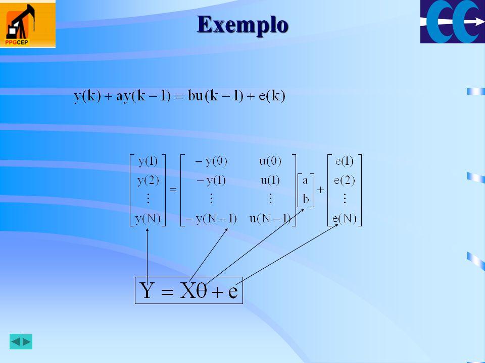 Método dos Mínimos Quadrados Problema a ser resolvido: –Dados Y e X, obter θ Solução: utilizar método dos mínimos quadrados.