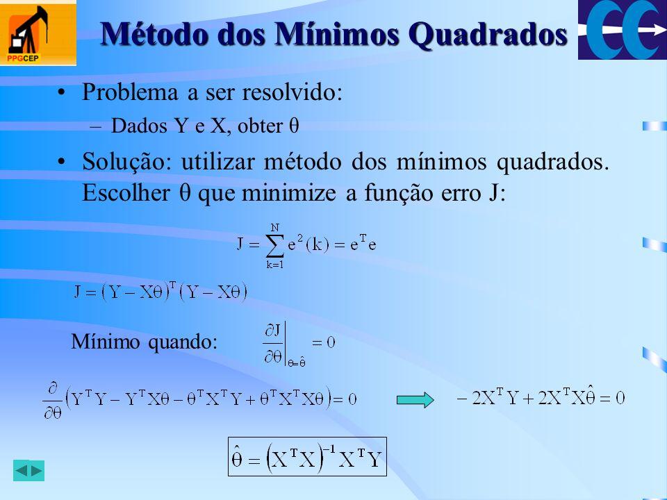 Método dos Mínimos Quadrados Observações: –A solução existe se (X T X) -1, a chamada pseudo- inversa, for não-singular –A seqüência escolhida de entradas {u(k)} deve garantir a existência da não-singularidade –Se não houver a presença de incertezas (ruídos) podemos achar em N=n+m passos –A matriz X cresce a medida que N cresce x ypyp yryr Min Σ