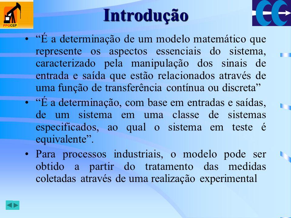 Introdução Processo saída entrada Modelo matemático do processo Técnicas de Identificação incertezas