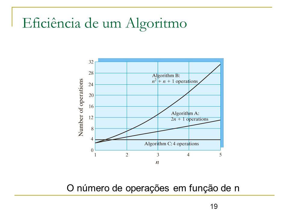 19 Eficiência de um Algoritmo O número de operações em função de n