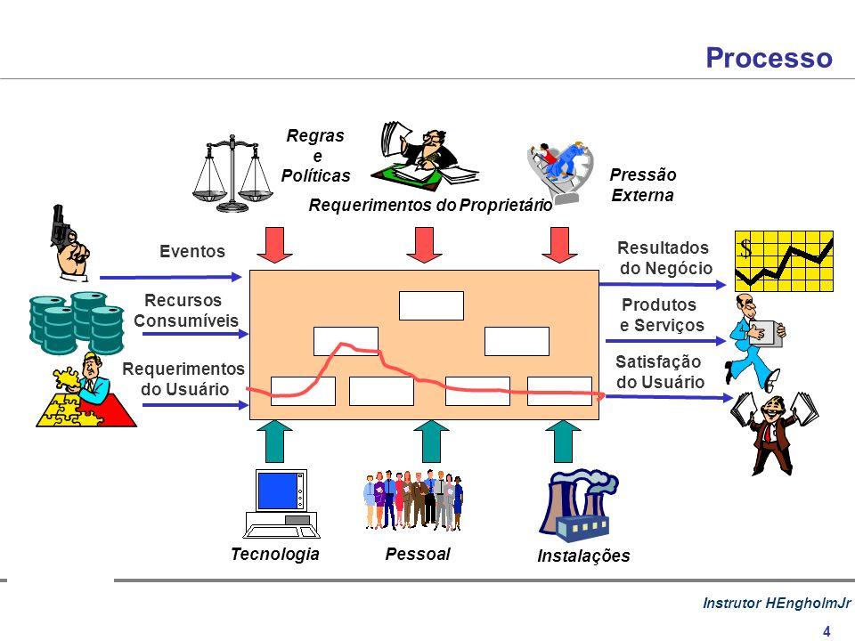 Instrutor HEngholmJr 4 Eventos Recursos Consumíveis Requerimentos do Usuário Resultados do Negócio Processos Produtos e Serviços Satisfação do Usuário Requerimentos do Proprietário Pressão Externa Regras e Políticas PessoalTecnologia Instalações Processo
