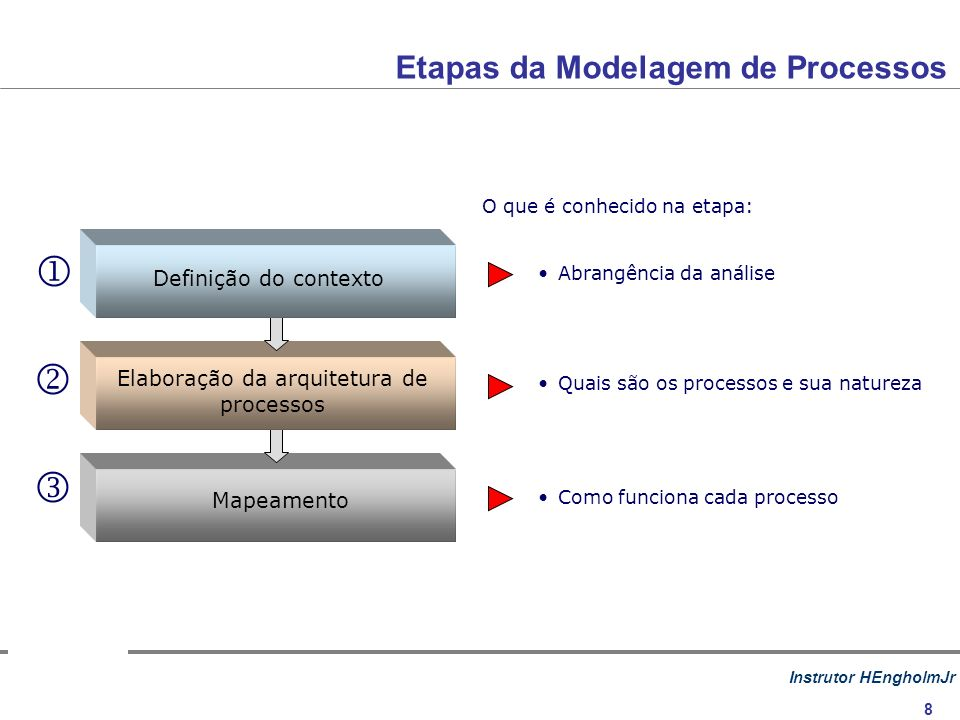 Instrutor HEngholmJr 8 Etapas da Modelagem de Processos Abrangência da análise Como funciona cada processo Mapeamento Elaboração da arquitetura de processos Definição do contexto Quais são os processos e sua natureza O que é conhecido na etapa: