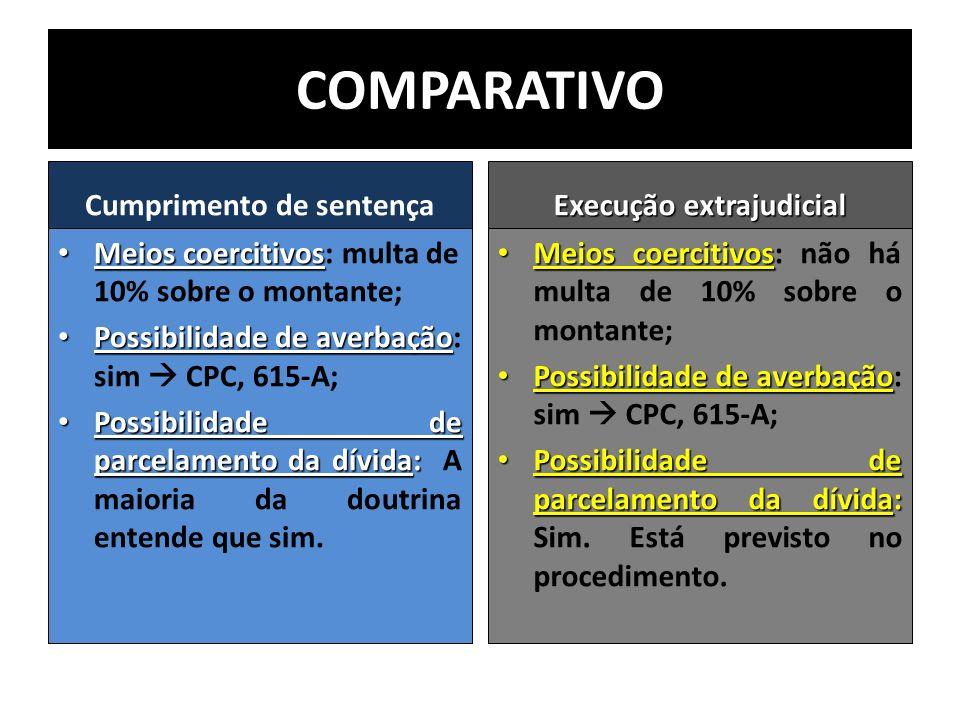 COMPARATIVO Cumprimento de sentença Meios coercitivos Meios coercitivos: multa de 10% sobre o montante; Possibilidade de averbação Possibilidade de av