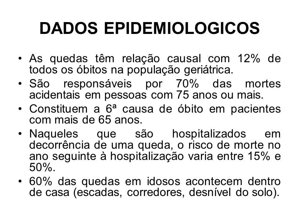 DADOS EPIDEMIOLOGICOS As quedas têm relação causal com 12% de todos os óbitos na população geriátrica. São responsáveis por 70% das mortes acidentais
