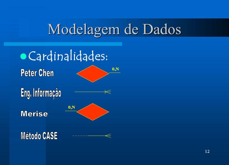 12 Modelagem de Dados Cardinalidades: 0,N