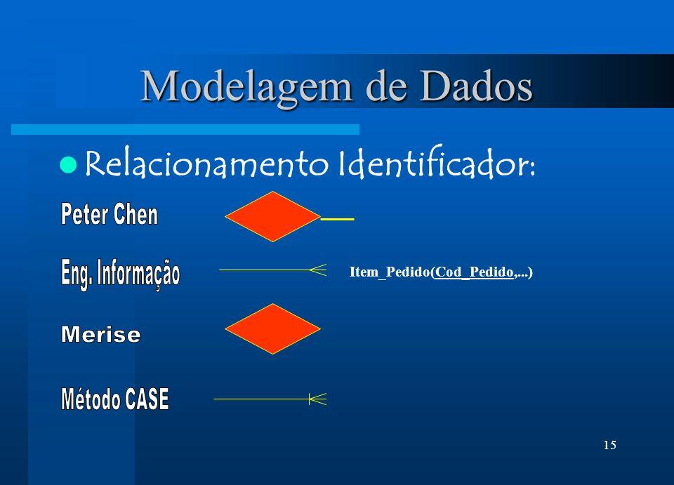 15 Modelagem de Dados Relacionamento Identificador: Item_Pedido(Cod_Pedido,...)