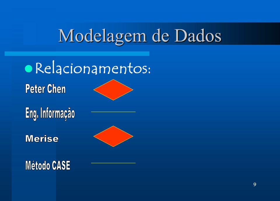 9 Modelagem de Dados Relacionamentos:
