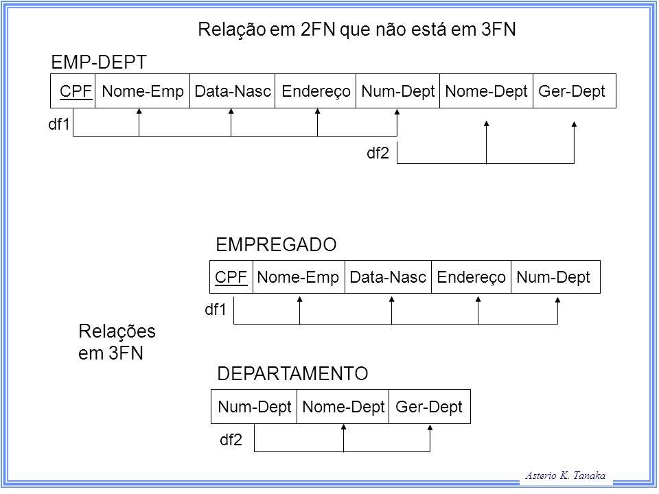 George Hamilton Slide Title Asterio K. Tanaka CPF Nome-Emp Data-Nasc Endereço Num-Dept Nome-Dept Ger-Dept EMP-DEPT Relação em 2FN que não está em 3FN