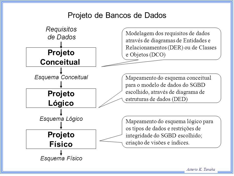 George Hamilton Slide Title Asterio K. Tanaka Projeto de Bancos de Dados Requisitos de Dados Projeto Conceitual Projeto Lógico Projeto Físico Esquema