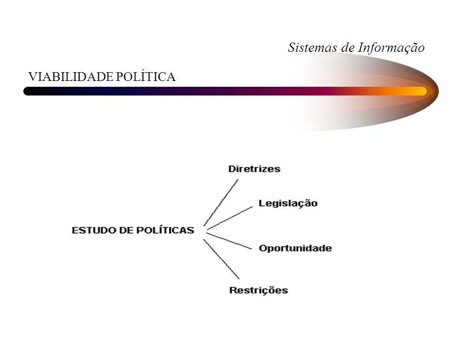 Sistemas de Informação VIABILIDADE POLÍTICA